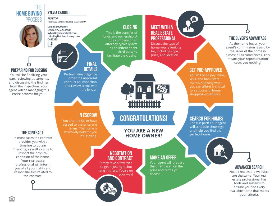 buyers_real_estate_roadmap